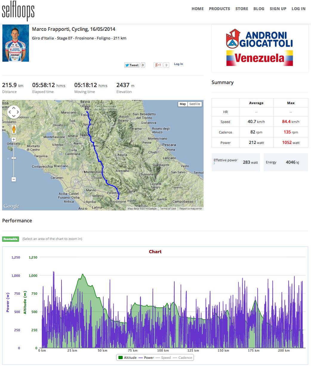 Frapporti at Giro d'Italia